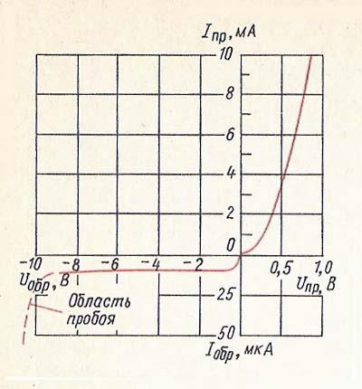 символы электрических схем