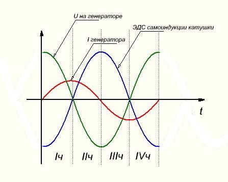 Соотношение между фазами U и I на XL