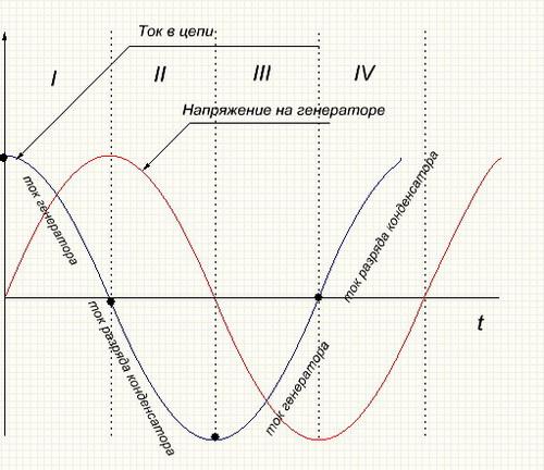 Соотношение между фазами напряжения на генераторе и тока цепи с чисто емкостным сопротивлением.