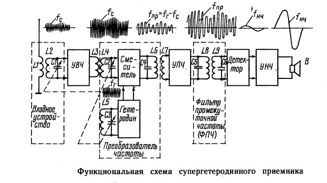 Функциональная схема супёргетеродинного радиоприемника